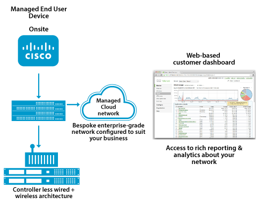 cisco offers cloud-managed meraki access points (mr), switches (ms), and  security appliances (mx), as well as mobile device management and  enterprise